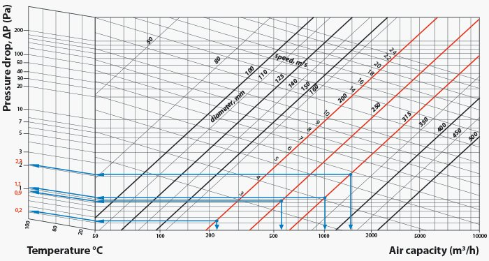 Pressure loss calculation in ducts