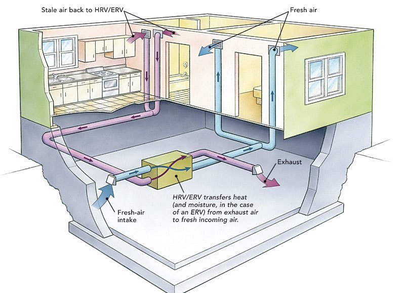 Ventilation duct systsmem