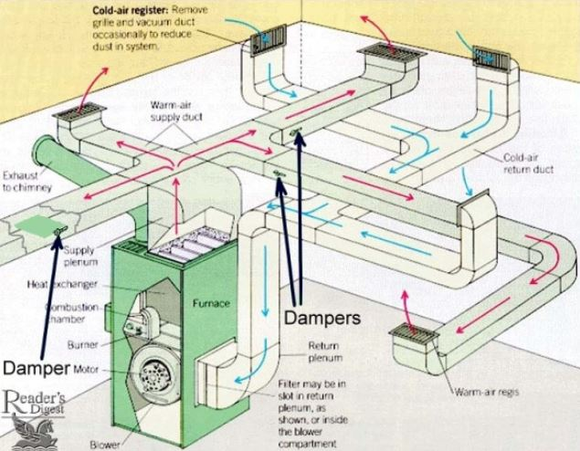 Air flow in ventilation duct system