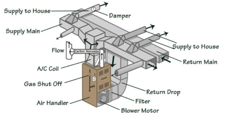 parts of ventilation duct system