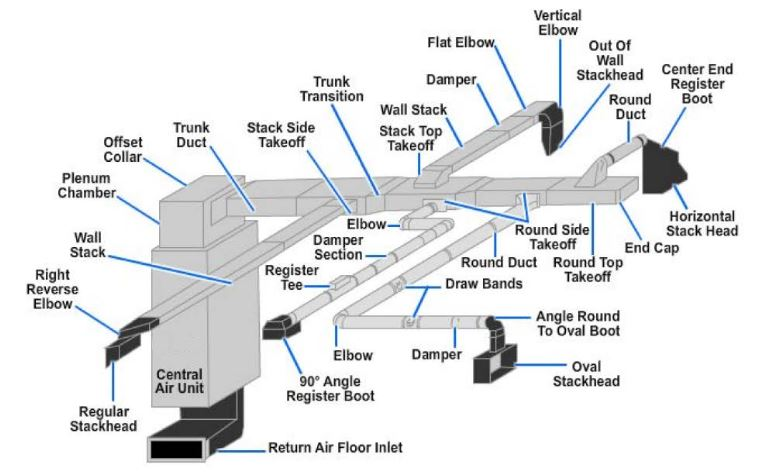Duct components