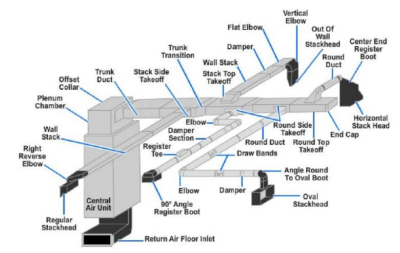 Duct transition system